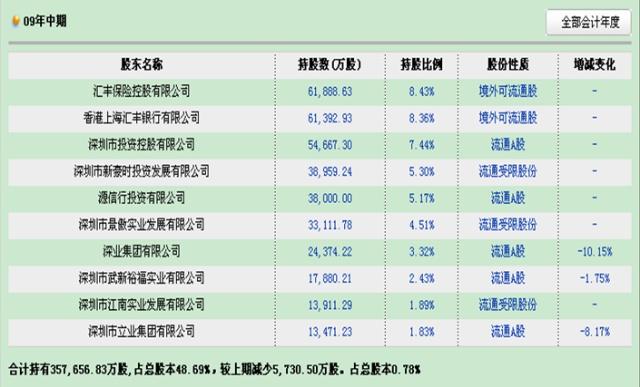 中国平安的股权结构