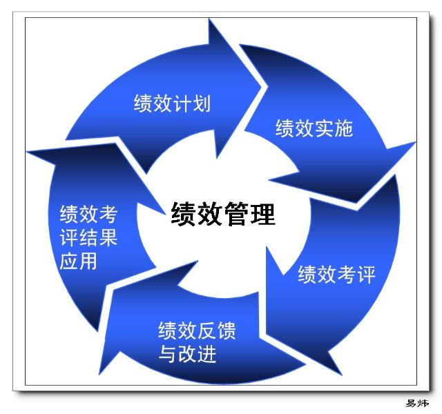 绩效管理循环-培训师之路--易炜-搜狐博客