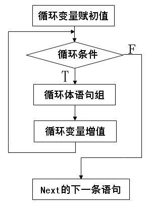 计数循环流程及格式