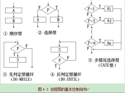 显然,这个流程图所描述的程序是结构化的.