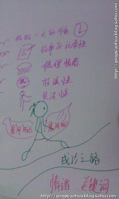 用简笔画做读书笔记初步尝试-xiaohua@work-搜狐空间